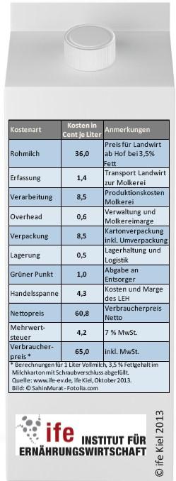 Kostenverteilung 2013