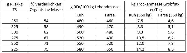 Tabelle 1: Rohfasergehalt des Grobfutters (Gräser, Leguminosen) und Verzehr bei Kühen und Färsen der Rasse Schwarzbuntes Milchrind (nach Piatkowski u.a. 1990)
