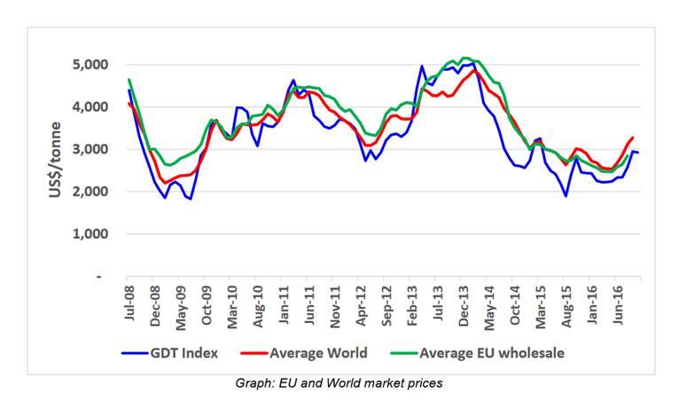 Milch-Handelsindex und Milchpreise Global und EU, 2008–2016
