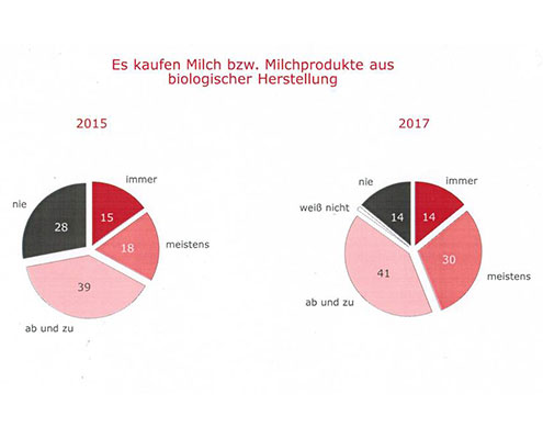 milch-bio-2015-2017