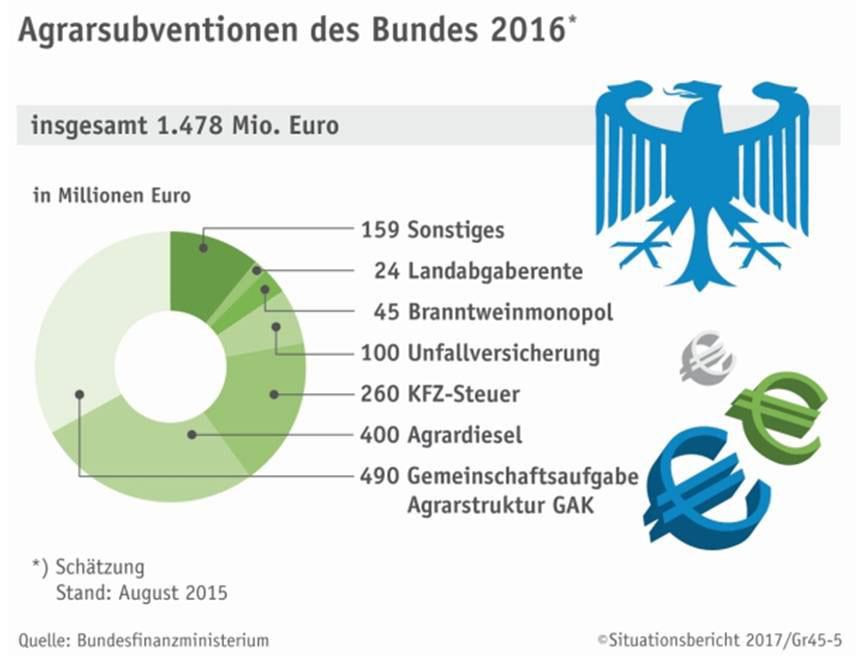 Agrarsubventionen des Bundes 2016