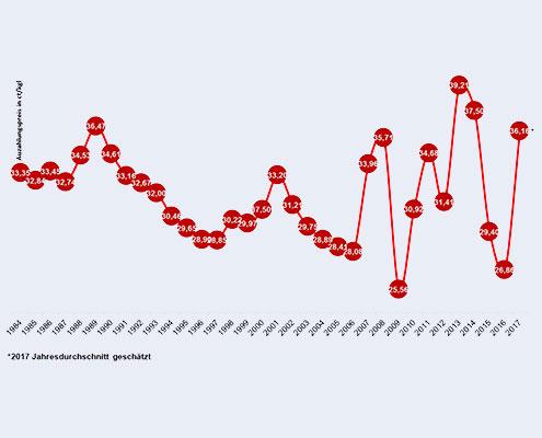 Milchpreise: 1984 - 2017